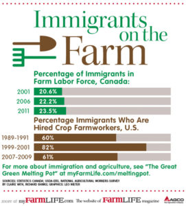 Percentage of immigrants in farm labor in U.S. and Canada (chart)