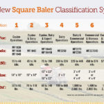 CLICK TO ENLARGE: Get a closer look at the new Hesston baler classification system.