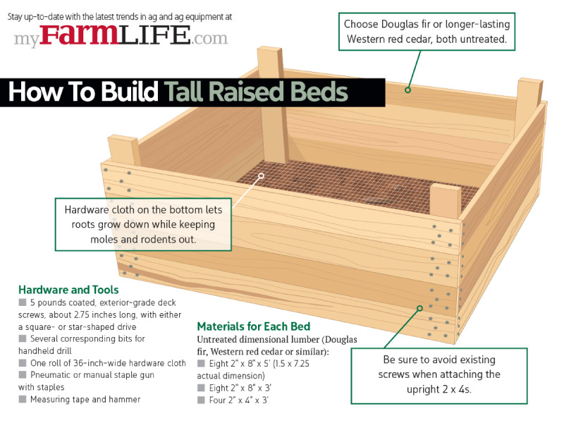 How To Build Tall Raised Beds For Your Garden Myfarmlife Com